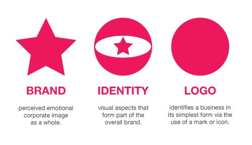 الهوية التجارية تصميم الشعار